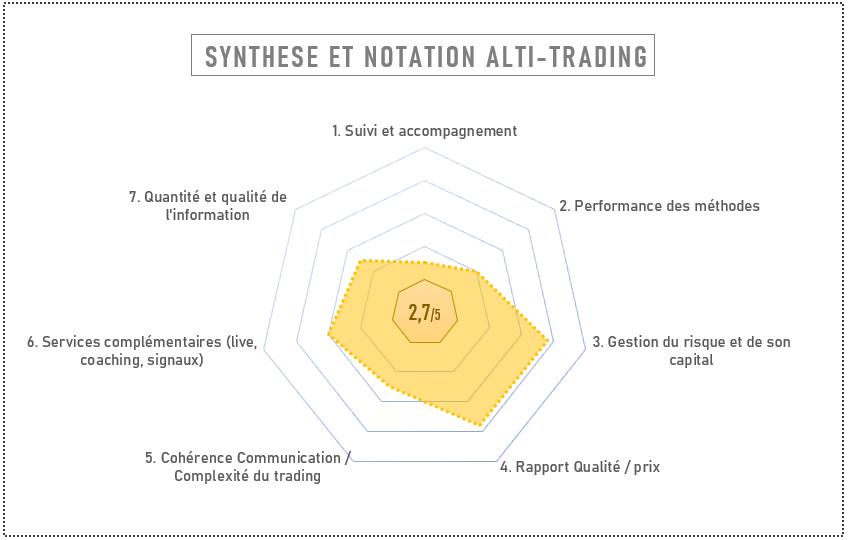 Synthèse et notation de notre avis sur ALTI TRADING