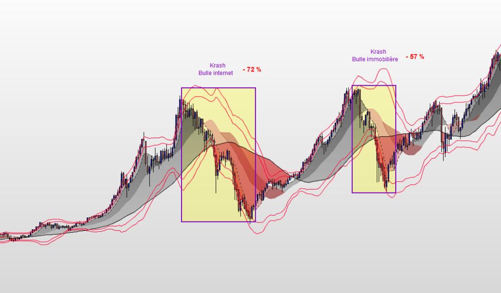 Incidence des krashs boursiers sur l'indice DAX