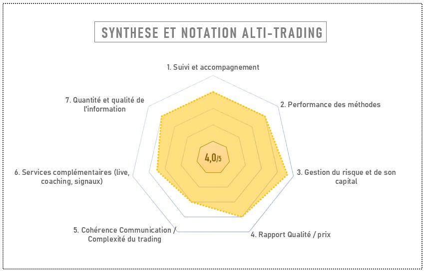 Notation alti-trading