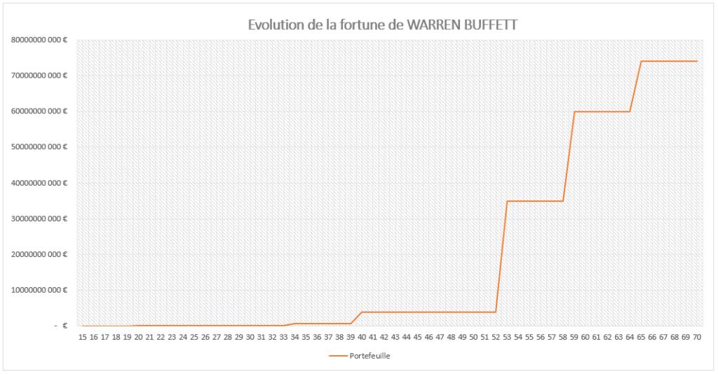 Évolution de la fortune de Warren BUFFETT