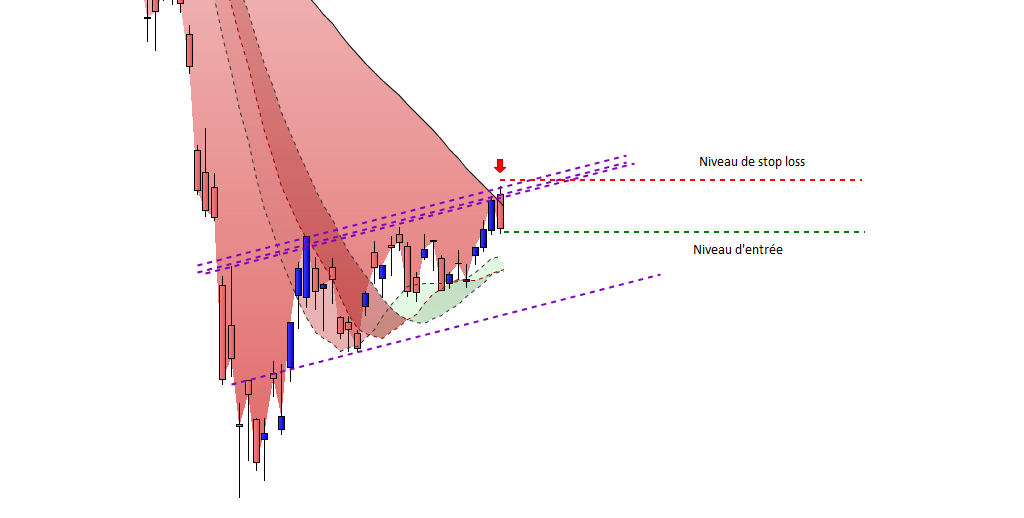 Analyse technique CAC40