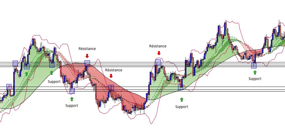 analyse technique du GBP/AUD