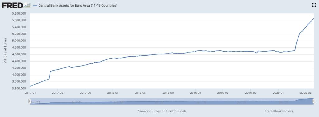 Argent injecté par la BCE