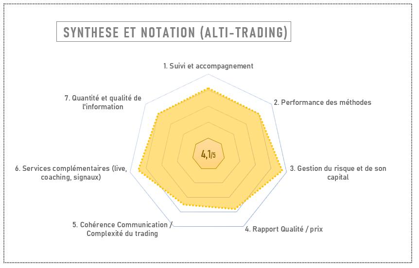Avis et notation Alti Trading