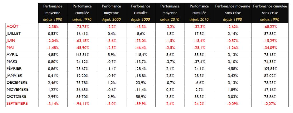 Performances CAC40 depuis 1990