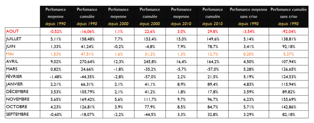 Performances S&P500 depuis 1990