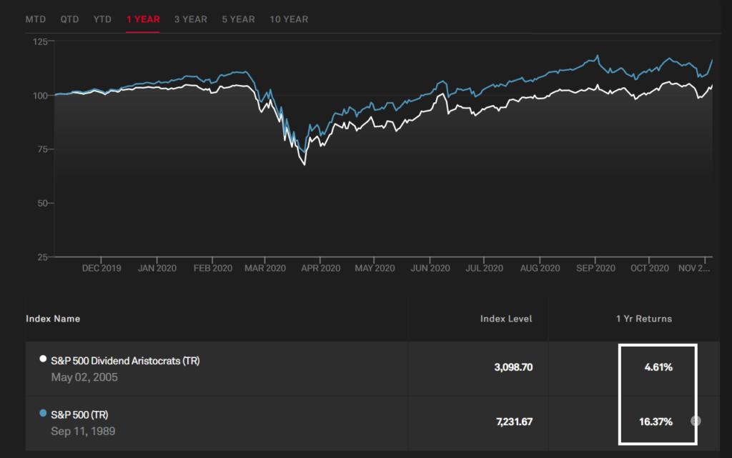 S&P 500 (Total Return) VS Dividend Aristocrats.