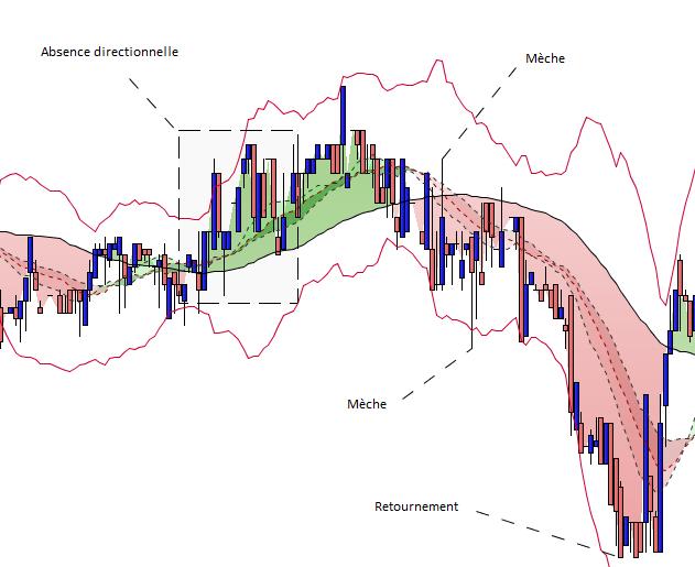 Volatilité des cours de bourse