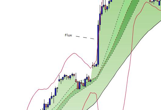 Flux directionnel bourse