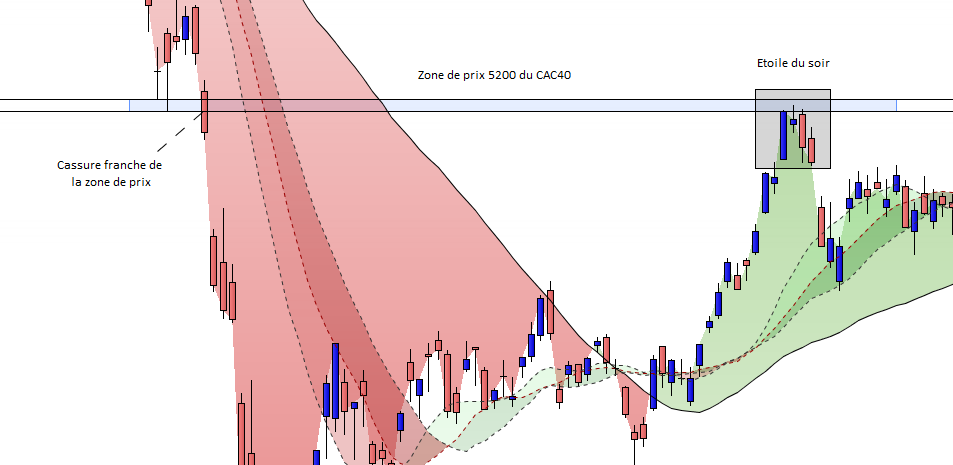 Price action sur CAC40
