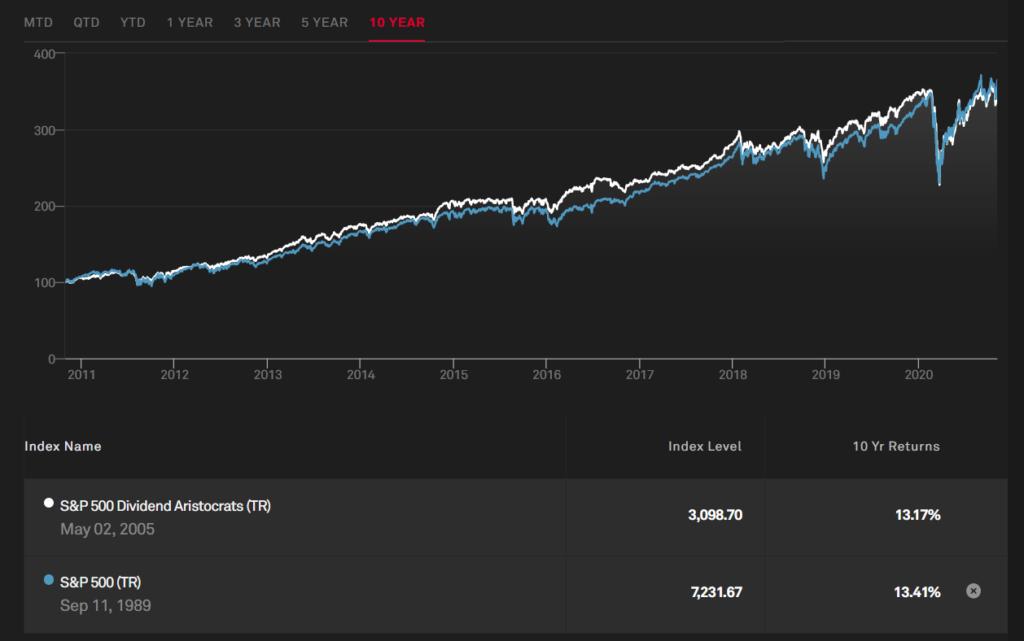 S&P500 dividend aristocrats