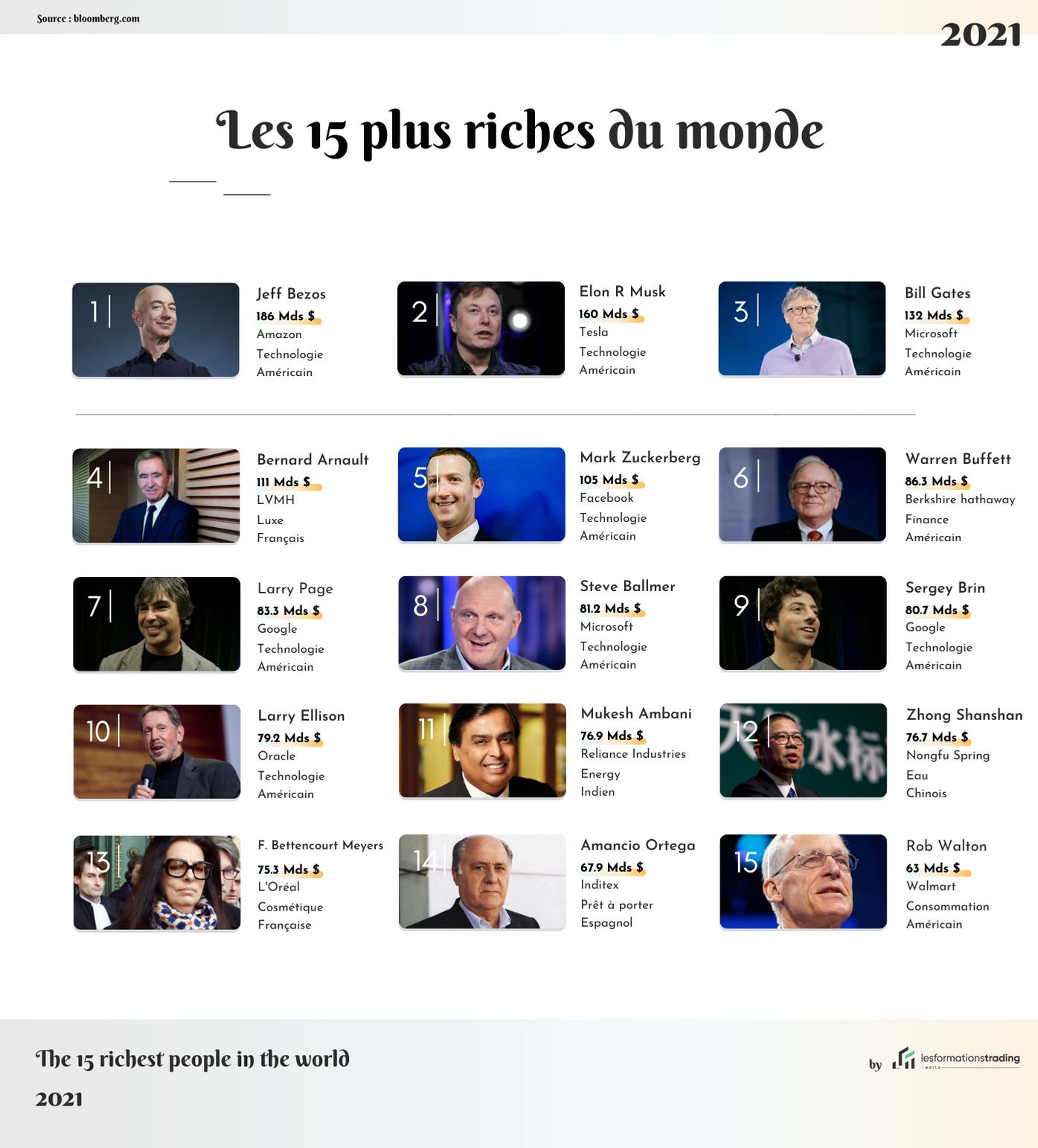 Les 15 milliardaires les plus riches du monde