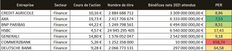 PER secteur finance janvier 2021