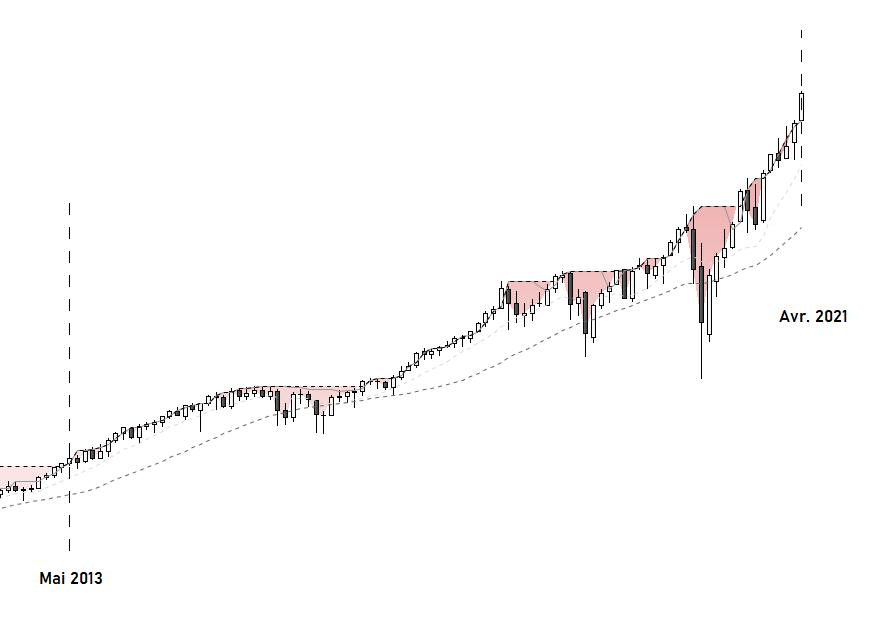 Drawdown S&P500